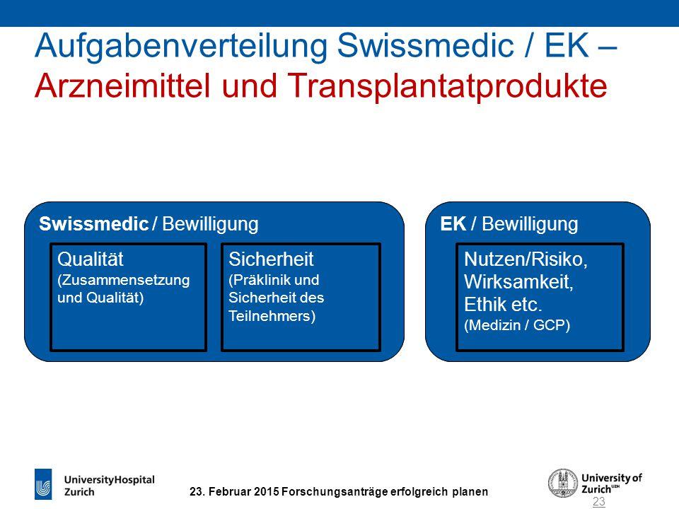 23. Februar 2015 Forschungsanträge erfolgreich planen EK / BewilligungSwissmedic / Bewilligung Qualität (Zusammensetzung und Qualität) Nutzen / Risiko