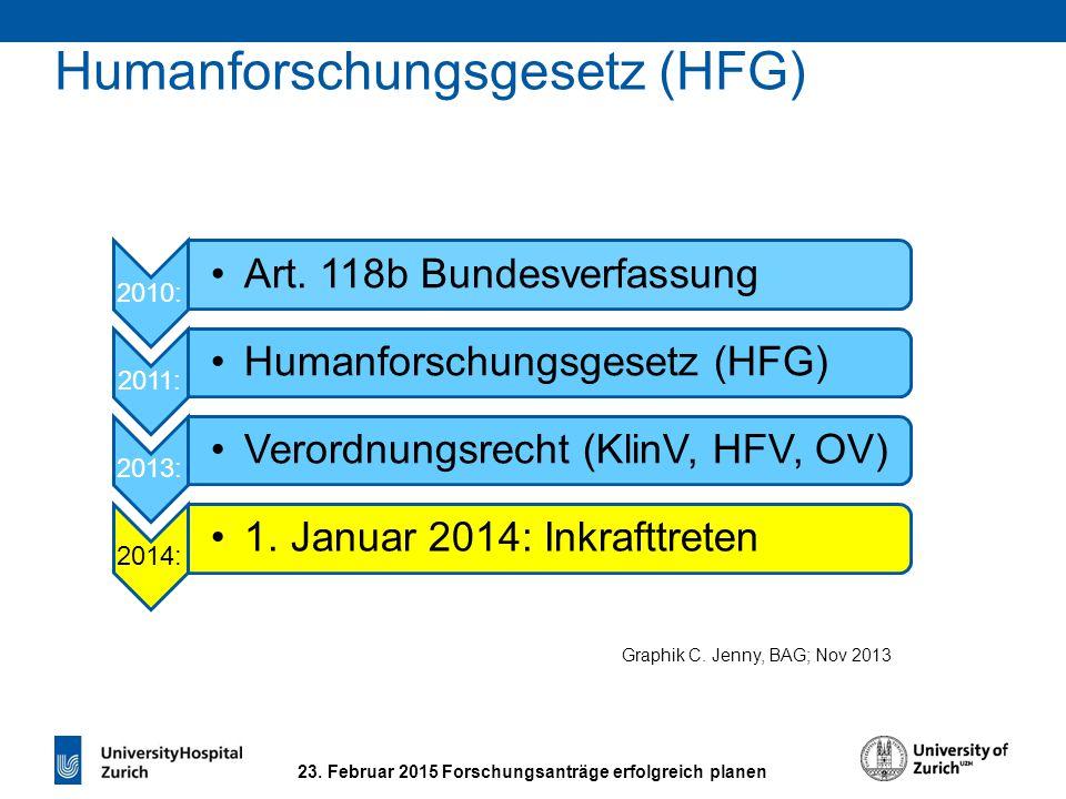 2010: Art. 118b Bundesverfassung 2011: Humanforschungsgesetz (HFG) 2013: Verordnungsrecht (KlinV, HFV, OV) 2014: 1. Januar 2014: Inkrafttreten Humanfo