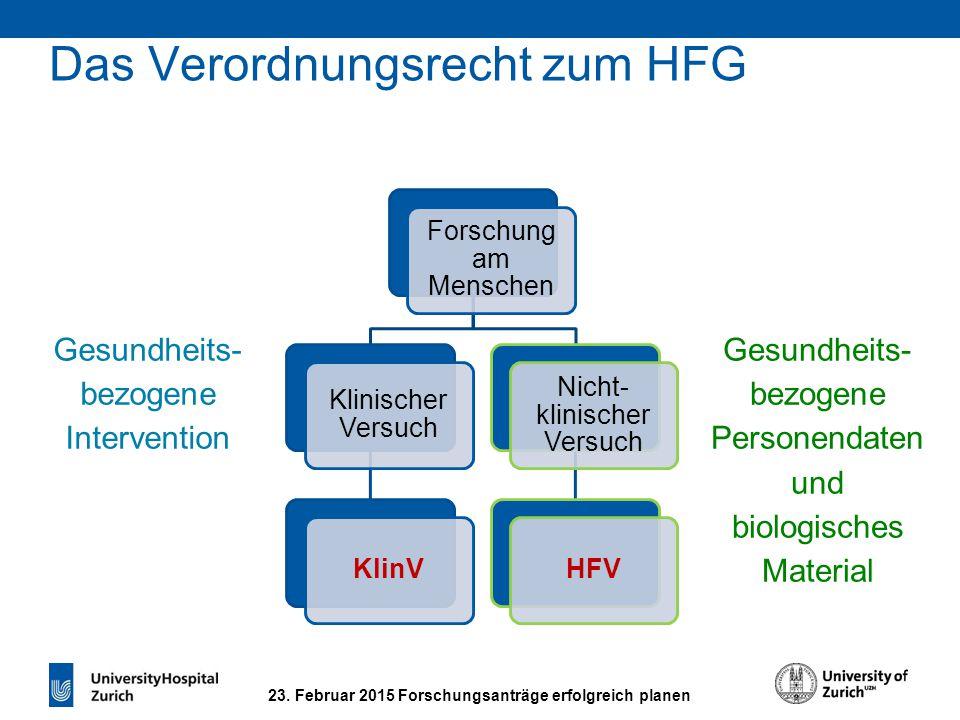 23. Februar 2015 Forschungsanträge erfolgreich planen Das Verordnungsrecht zum HFG Forschung am Menschen Klinischer Versuch KlinV Nicht- klinischer Ve
