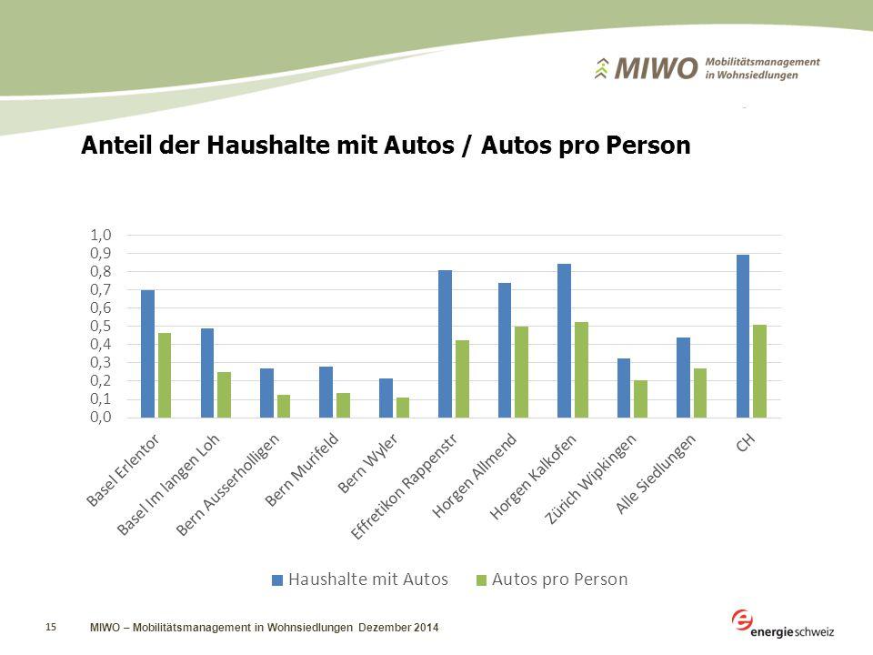 MIWO – Mobilitätsmanagement in Wohnsiedlungen Dezember 2014 15 Anteil der Haushalte mit Autos / Autos pro Person