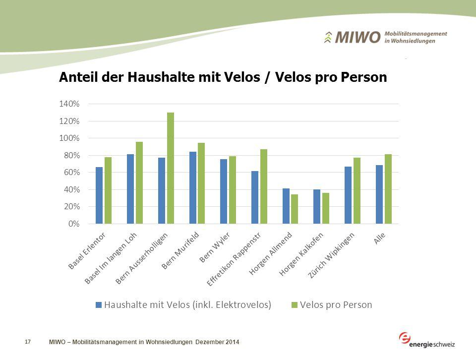 MIWO – Mobilitätsmanagement in Wohnsiedlungen Dezember 2014 17 Anteil der Haushalte mit Velos / Velos pro Person