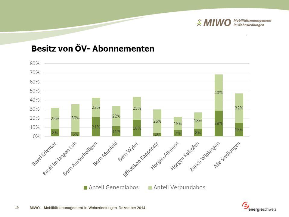 MIWO – Mobilitätsmanagement in Wohnsiedlungen Dezember 2014 19 Besitz von ÖV- Abonnementen