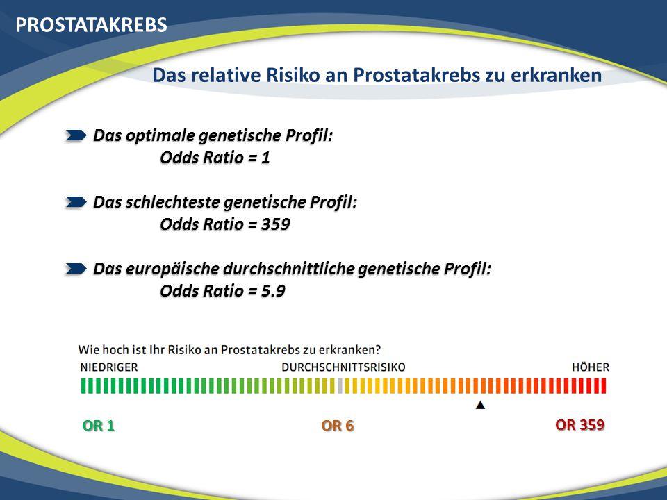 PROSTATAKREBS Das optimale genetische Profil: Odds Ratio = 1 Das schlechteste genetische Profil: Odds Ratio = 359 Das europäische durchschnittliche genetische Profil: Odds Ratio = 5.9 OR 1 OR 6 OR 359 Das relative Risiko an Prostatakrebs zu erkranken