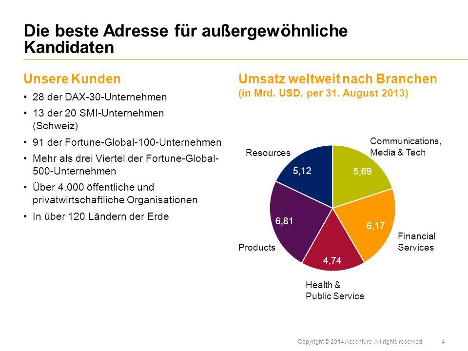 Copyright © 2014 Accenture All rights reserved. Unsere Kunden 28 der DAX-30-Unternehmen 13 der 20 SMI-Unternehmen (Schweiz) 91 der Fortune-Global-100-