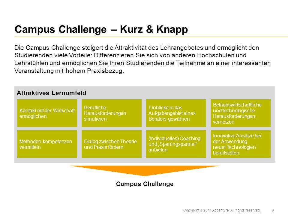 Copyright © 2014 Accenture All rights reserved.Die Vorteile Campus Challenge – Warum.