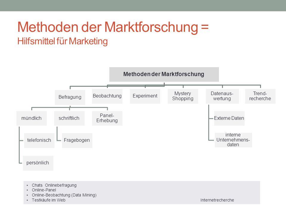 Methoden der Marktforschung = Hilfsmittel für Marketing Methoden der Marktforschung Befragung mündlich telefonisch persönlich schriftlich Fragebogen P
