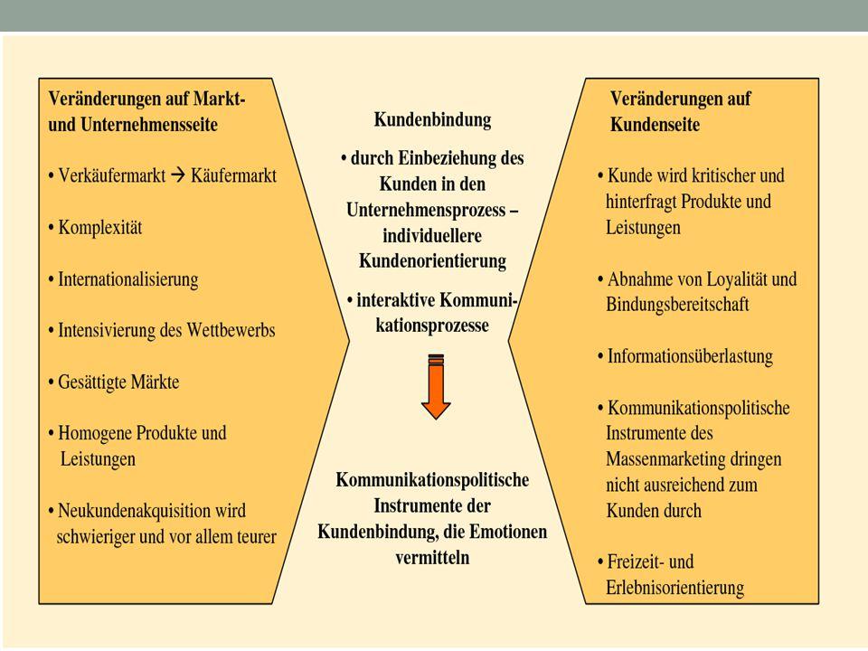 Beispiel für kommunikationspolitische Instrumente, die Emotionen vermitteln http://www.youtube.com/watch?v=zuDtACzKGRs beer boot Beispiel aus MEM-Gruppe (3ABK) Weitere Beispiele???