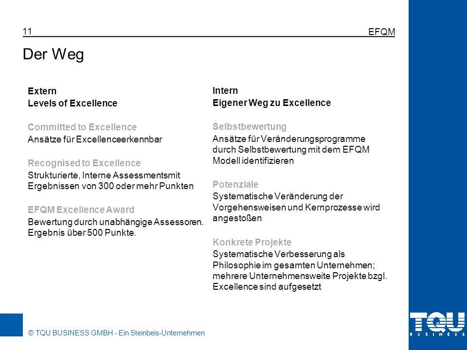 © TQU BUSINESS GMBH - Ein Steinbeis-Unternehmen EFQM 11 Der Weg Extern Levels of Excellence Committed to Excellence Ansätze für Excellenceerkennbar Re