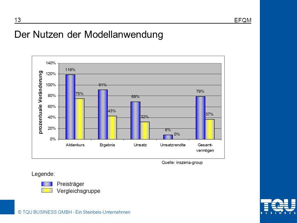 © TQU BUSINESS GMBH - Ein Steinbeis-Unternehmen EFQM 13 Der Nutzen der Modellanwendung