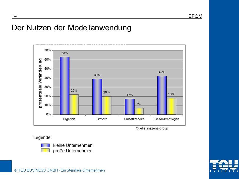 © TQU BUSINESS GMBH - Ein Steinbeis-Unternehmen EFQM 14 Der Nutzen der Modellanwendung