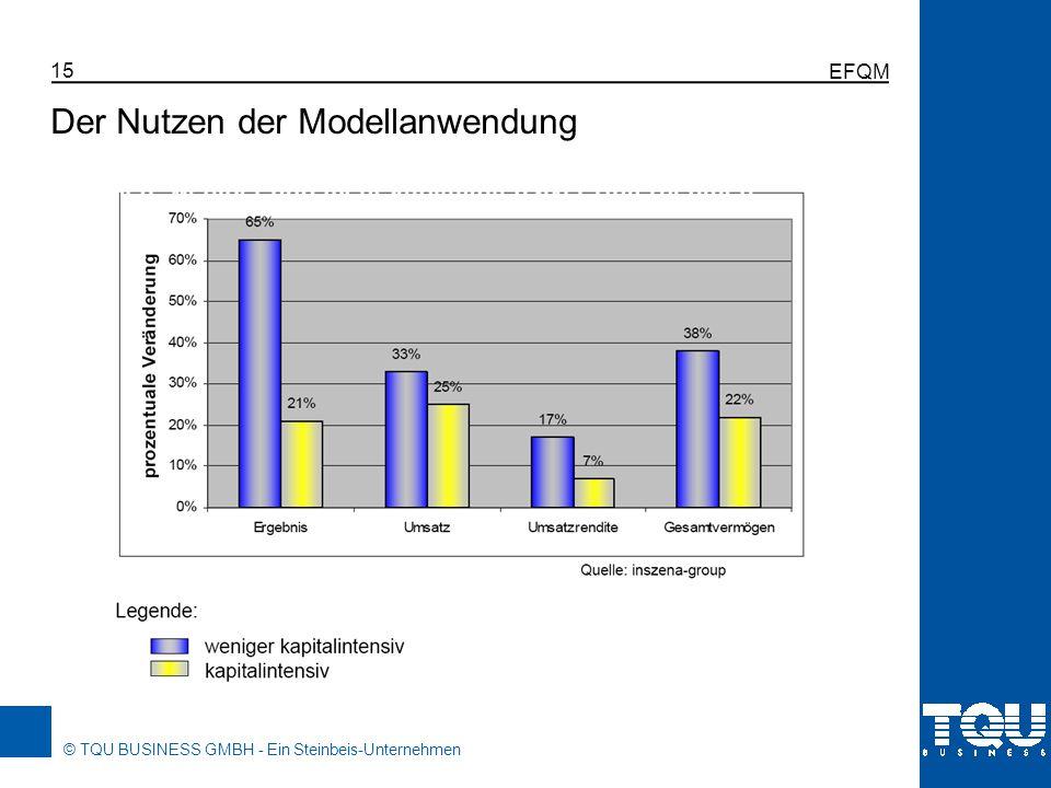© TQU BUSINESS GMBH - Ein Steinbeis-Unternehmen EFQM 15 Der Nutzen der Modellanwendung