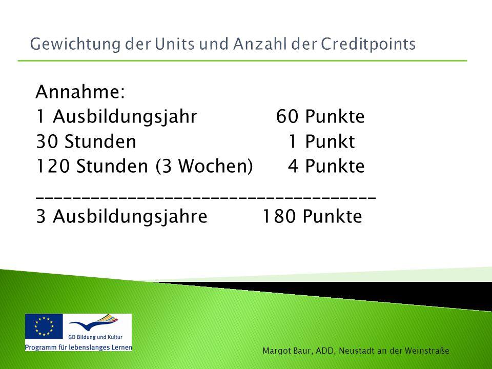 Gewichtung der Units und Anzahl der Creditpoints Annahme: 1 Ausbildungsjahr 60 Punkte 30 Stunden 1 Punkt 120 Stunden (3 Wochen) 4 Punkte _____________________________________ 3 Ausbildungsjahre 180 Punkte Margot Baur, ADD, Neustadt an der Weinstraße