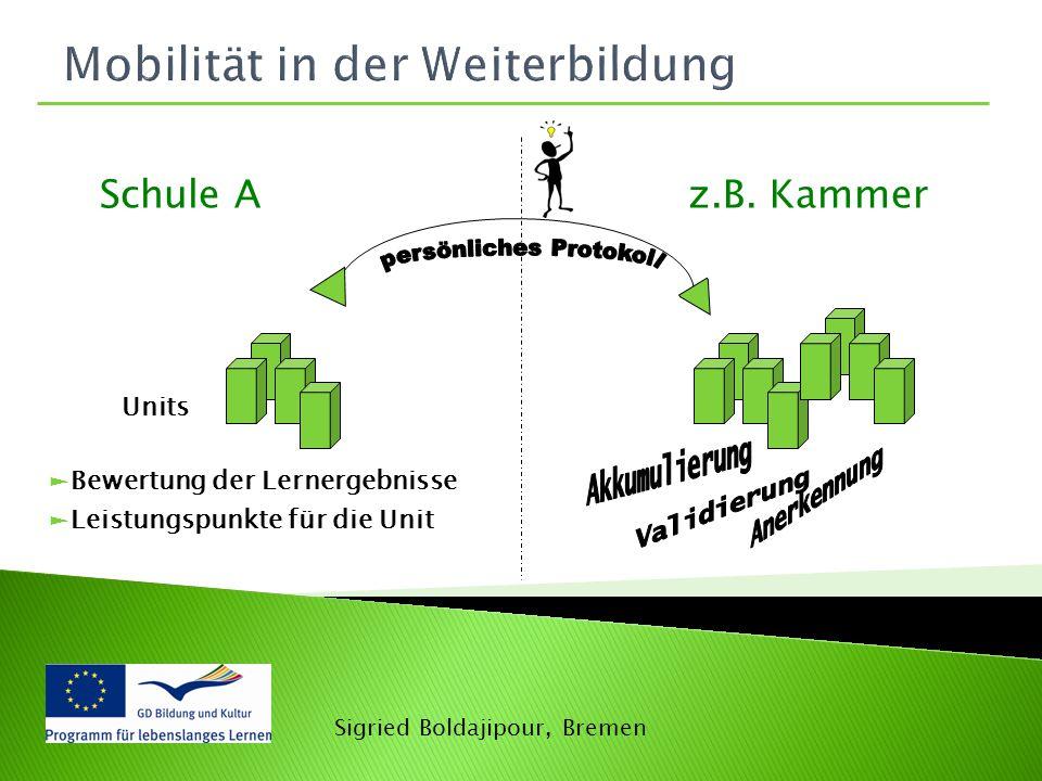 Mobilität in der Weiterbildung ►Bewertung der Lernergebnisse ►Leistungspunkte für die Unit Units Schule A z.B. Kammer Sigried Boldajipour, Bremen