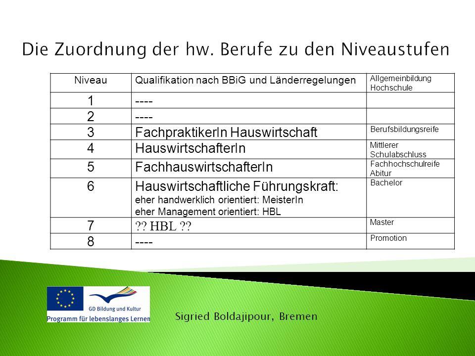 Sigried Boldajipour, Bremen NiveauQualifikation nach BBiG und Länderregelungen Allgemeinbildung Hochschule 1---- 2 3FachpraktikerIn Hauswirtschaft Ber