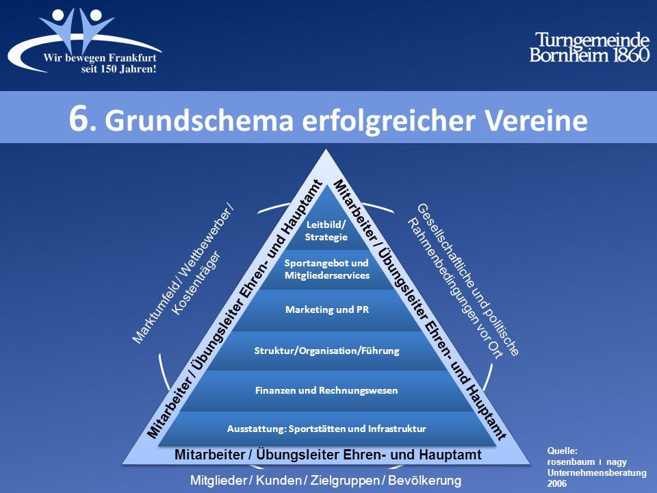 Quelle: rosenbaum nagy Unternehmensberatung 2006 6.