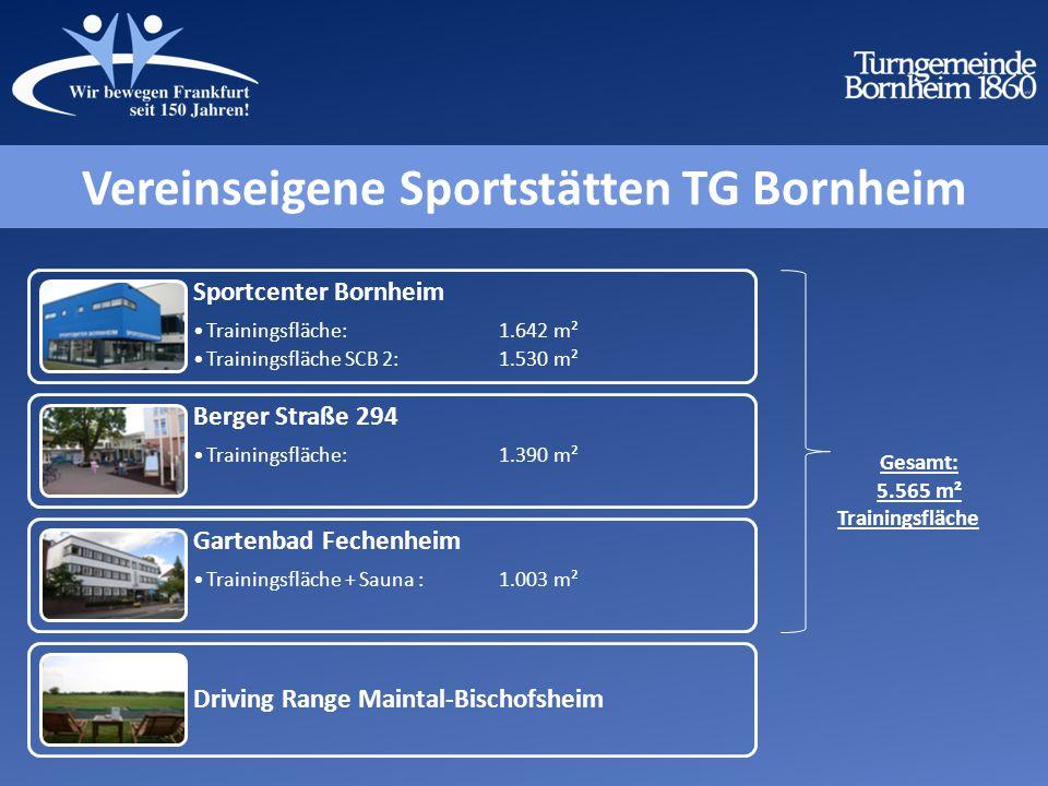 Sportcenter Bornheim Trainingsfläche: 1.642 m² Trainingsfläche SCB 2: 1.530 m² Berger Straße 294 Trainingsfläche: 1.390 m² Gartenbad Fechenheim Trainingsfläche + Sauna : 1.003 m² Driving Range Maintal-Bischofsheim Gesamt: 5.565 m² Trainingsfläche Vereinseigene Sportstätten TG Bornheim