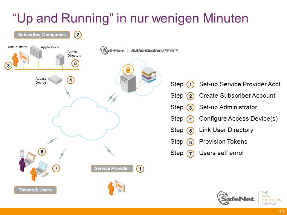 """Up and Running"" in nur wenigen Minuten 14 Step Set-up Service Provider Acct Step Create Subscriber Account Step Set-up Administrator Step Configure A"