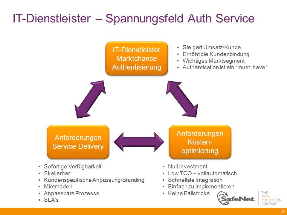 Anforderungen Service Delivery Anforderungen Service Delivery IT-Dienstleister Marktchance Authentisierung IT-Dienstleister Marktchance Authentisierun