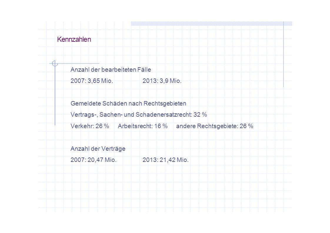 Kennzahlen Anzahl der bearbeiteten Fälle 2007: 3,65 Mio.2013: 3,9 Mio. Gemeldete Schäden nach Rechtsgebieten Vertrags-, Sachen- und Schadenersatzrecht