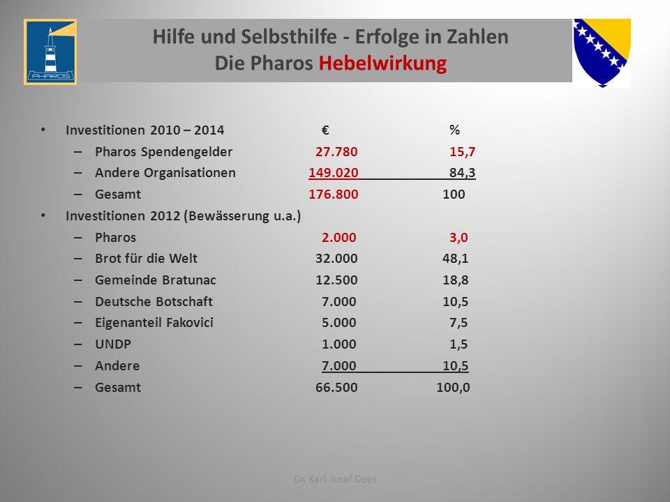 Hilfe und Selbsthilfe - Erfolge in Zahlen Die Pharos Hebelwirkung Investitionen 2010 – 2014 € % – Pharos Spendengelder 27.780 15,7 – Andere Organisationen149.020 84,3 – Gesamt176.800 100 Investitionen 2012 (Bewässerung u.a.) – Pharos 2.000 3,0 – Brot für die Welt 32.000 48,1 – Gemeinde Bratunac 12.500 18,8 – Deutsche Botschaft 7.000 10,5 – Eigenanteil Fakovici 5.000 7,5 – UNDP 1.000 1,5 – Andere 7.000 10,5 – Gesamt 66.500 100,0 Dr.