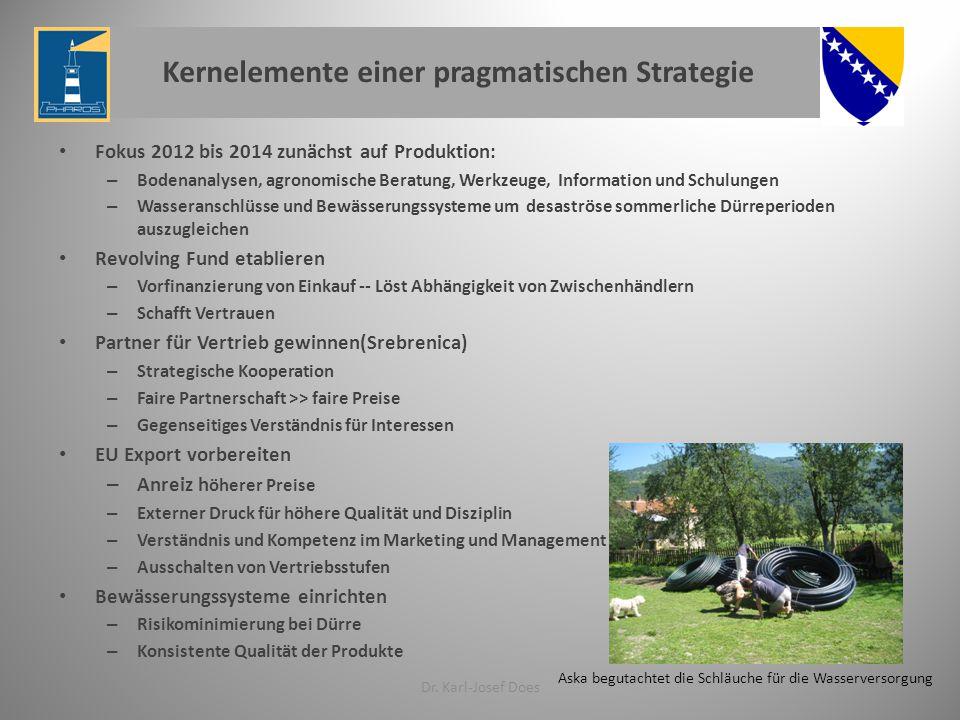 Kernelemente einer pragmatischen Strategie Fokus 2012 bis 2014 zunächst auf Produktion: – Bodenanalysen, agronomische Beratung, Werkzeuge, Information und Schulungen – Wasseranschlüsse und Bewässerungssysteme um desaströse sommerliche Dürreperioden auszugleichen Revolving Fund etablieren – Vorfinanzierung von Einkauf -- Löst Abhängigkeit von Zwischenhändlern – Schafft Vertrauen Partner für Vertrieb gewinnen(Srebrenica) – Strategische Kooperation – Faire Partnerschaft >> faire Preise – Gegenseitiges Verständnis für Interessen EU Export vorbereiten – Anreiz h öherer Preise – Externer Druck für höhere Qualität und Disziplin – Verständnis und Kompetenz im Marketing und Management – Ausschalten von Vertriebsstufen Bewässerungssysteme einrichten – Risikominimierung bei Dürre – Konsistente Qualität der Produkte Dr.