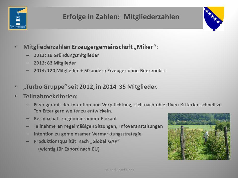 """Erfolge in Zahlen: Mitgliederzahlen Mitgliederzahlen Erzeugergemeinschaft """"Miker"""": – 2011: 19 Gründungsmitglieder – 2012: 83 Mitglieder – 2014: 120 Mi"""