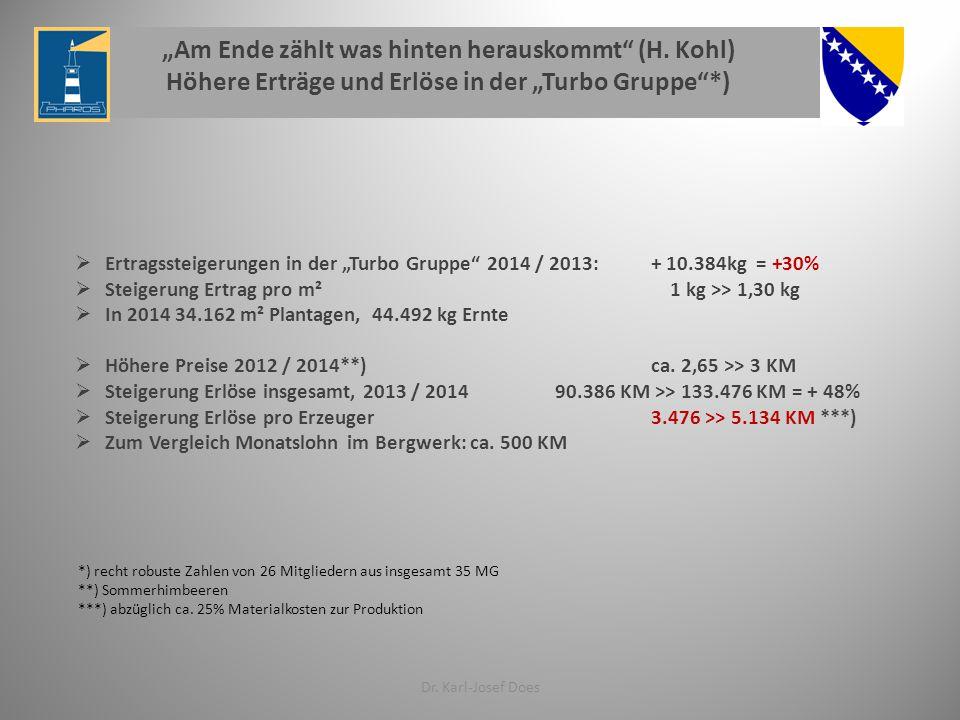 """Dr. Karl-Josef Does  Ertragssteigerungen in der """"Turbo Gruppe"""" 2014 / 2013: + 10.384kg = +30%  Steigerung Ertrag pro m² 1 kg >> 1,30 kg  In 2014 34"""