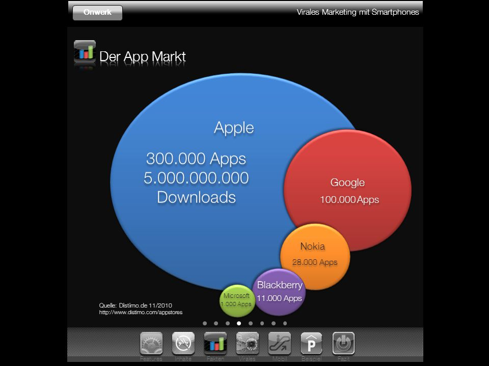 Virales Marketing mit Smartphones Onwerk Apple 300.000 Apps 5.000.000.000 Downloads 300.000 Apps 5.000.000.000 Downloads Quelle: Distimo.de 11/2010 ht