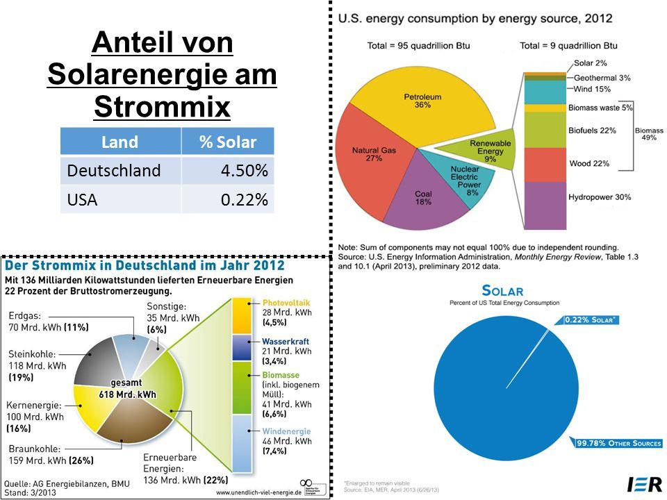 Anteil von Solarenergie am Strommix Land% Solar Deutschland4.50% USA0.22%