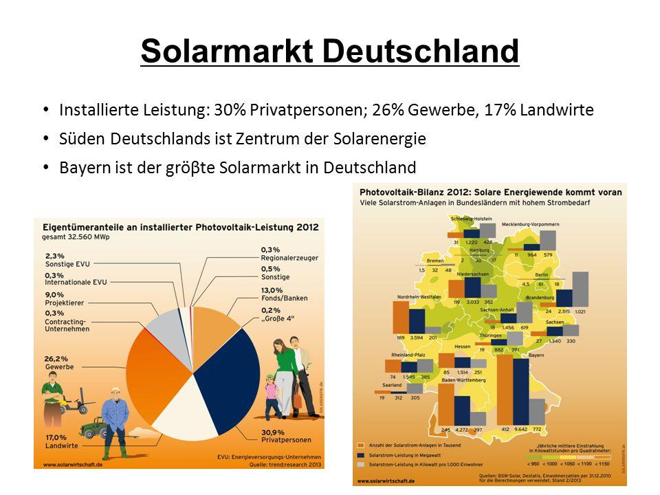 Solarmarkt Deutschland Installierte Leistung: 30% Privatpersonen; 26% Gewerbe, 17% Landwirte Süden Deutschlands ist Zentrum der Solarenergie Bayern is