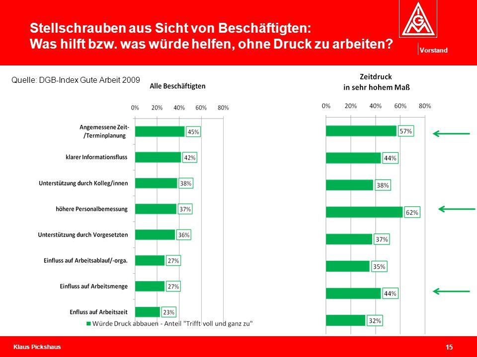 Klaus Pickshaus Vorstand 15 Stellschrauben aus Sicht von Beschäftigten: Was hilft bzw. was würde helfen, ohne Druck zu arbeiten? Quelle: DGB-Index Gut