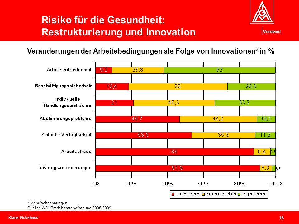 Klaus Pickshaus Vorstand 16 Innovative Arbeit ist nicht immer Gute Arbeit Veränderungen der Arbeitsbedingungen als Folge von Innovationen* in % Risiko