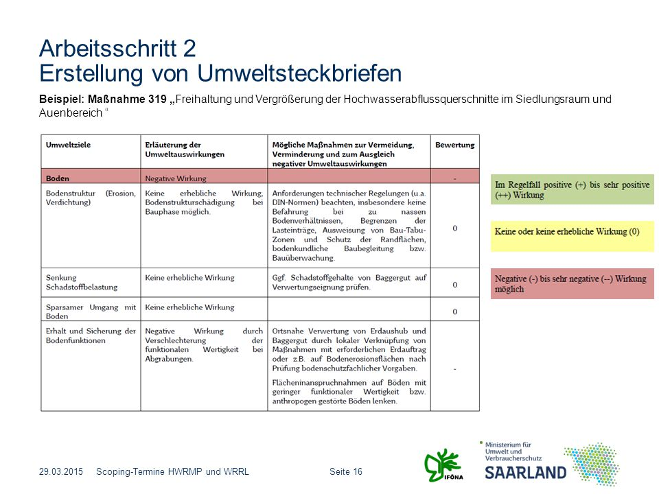 """Seite 16Scoping-Termine HWRMP und WRRL Arbeitsschritt 2 Erstellung von Umweltsteckbriefen 29.03.2015 Beispiel: Maßnahme 319 """"Freihaltung und Vergrößer"""