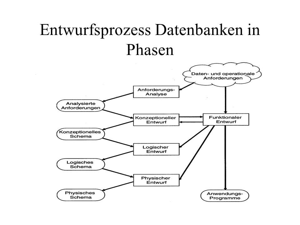 Entwurfsprozess Datenbanken in Phasen