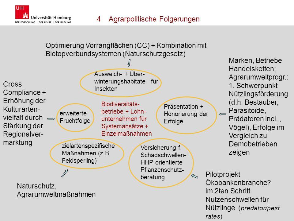 Name Herausforderungen einer nachhaltigen Landnutzung 17.10.2011 12 Welche Ansätze zur Förderung der Biodiversität ergeben sich aus diesem Bild? Vorsc