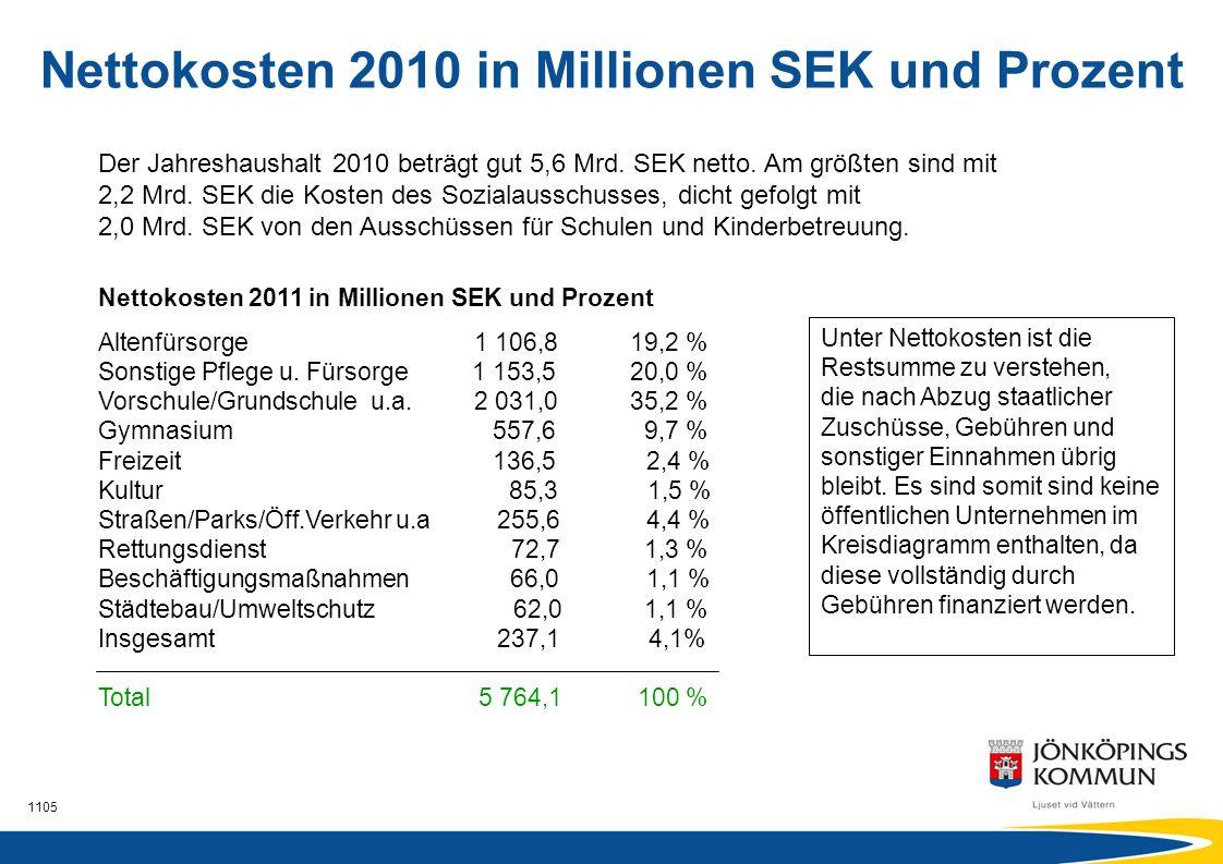 1105 Nettokosten 2011 in Millionen SEK und Prozent Altenfürsorge 1 106,819,2 % Sonstige Pflege u. Fürsorge 1 153,520,0 % Vorschule/Grundschule u.a. 2