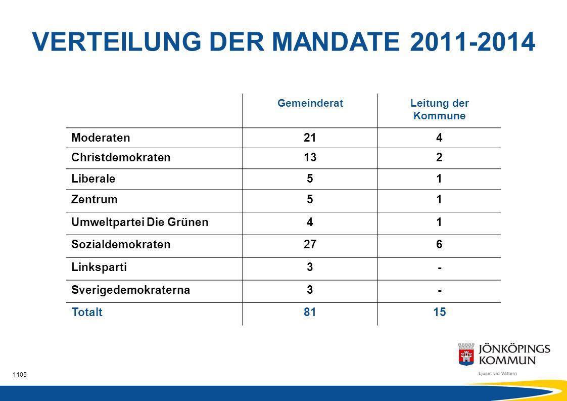 1105 Vorschule Ca.90 kommunalen Vorschulen 15 offene Vorschulen davon in Familienzentralen Ca.