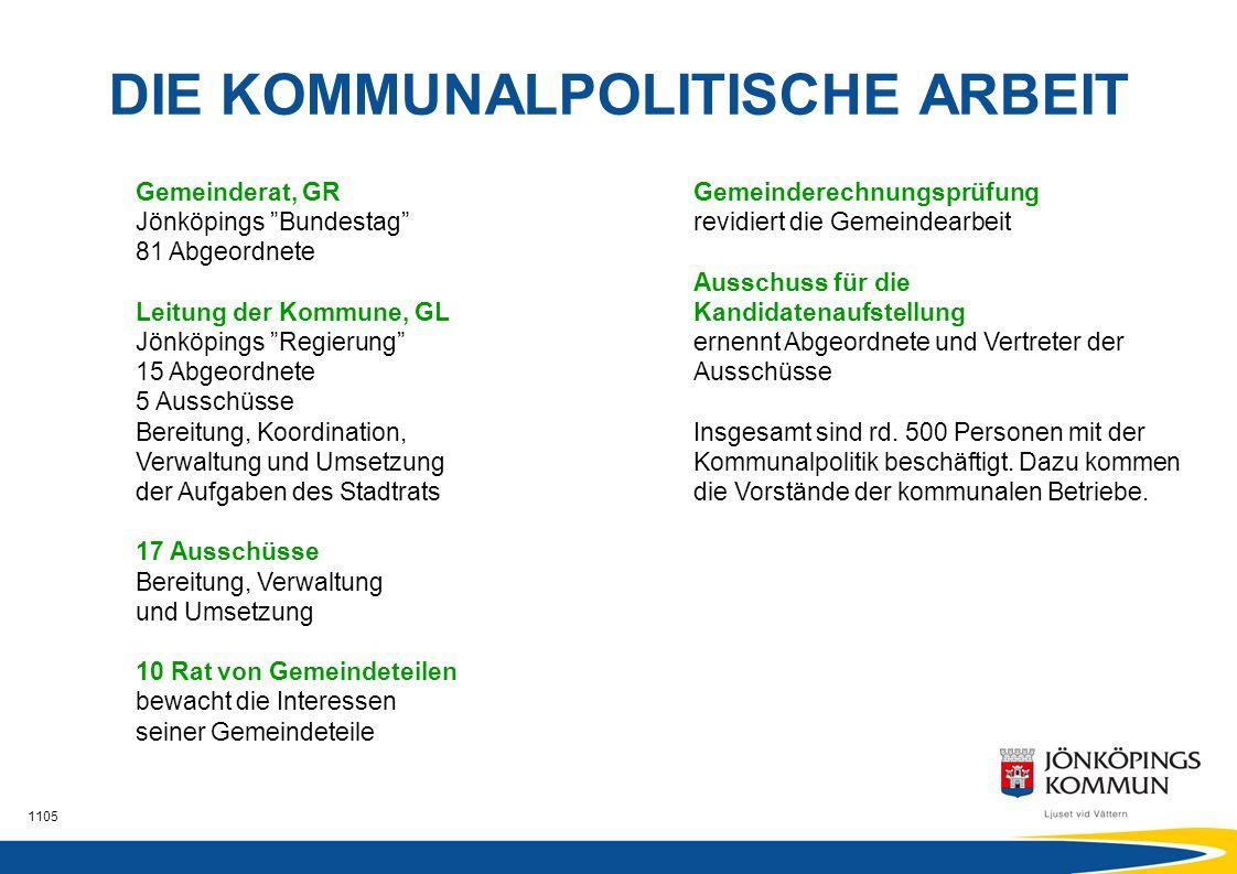 """1105 DIE KOMMUNALPOLITISCHE ARBEIT Gemeinderat, GR Jönköpings """"Bundestag"""" 81 Abgeordnete Leitung der Kommune, GL Jönköpings """"Regierung"""" 15 Abgeordnete"""