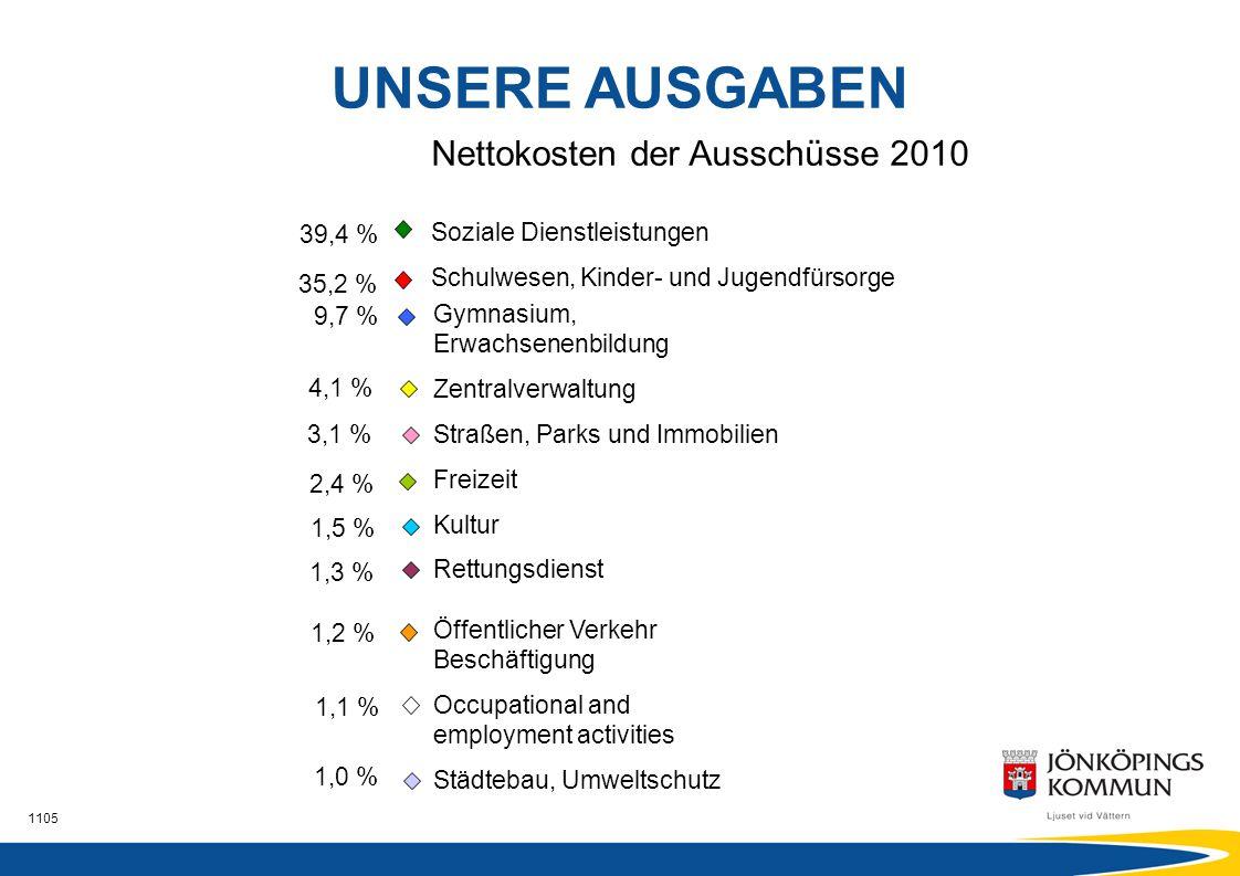 1105 Nettokosten der Ausschüsse 2010 Soziale Dienstleistungen Schulwesen, Kinder- und Jugendfürsorge 39,4 % 35,2 % UNSERE AUSGABEN Gymnasium, Erwachse