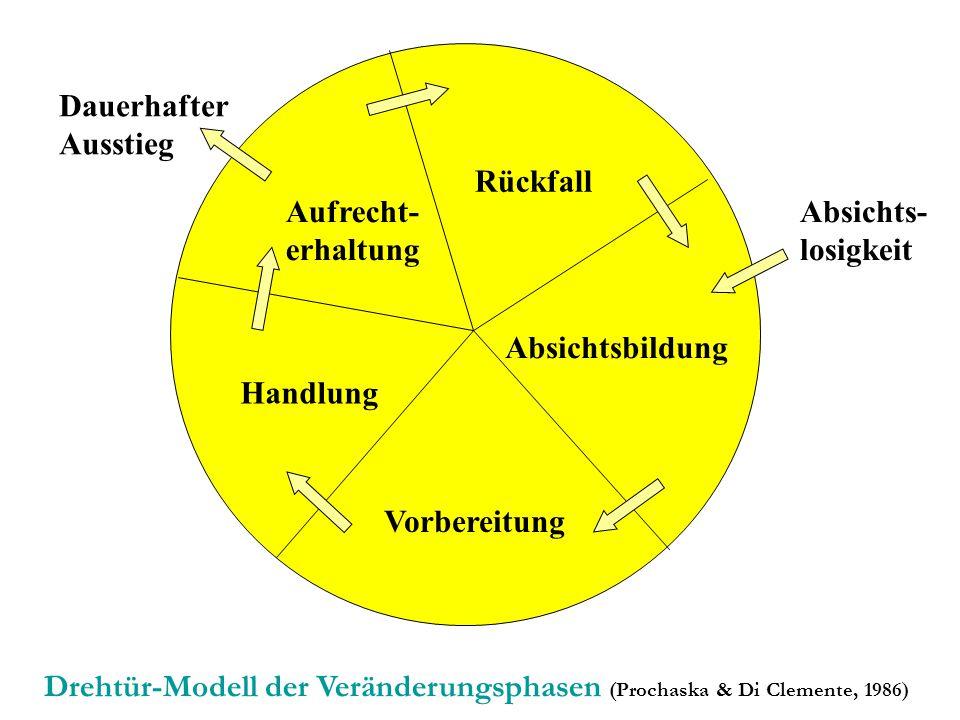 Vorbereitung Absichtsbildung Rückfall Aufrecht- erhaltung Handlung Absichts- losigkeit Dauerhafter Ausstieg Drehtür-Modell der Veränderungsphasen (Pro