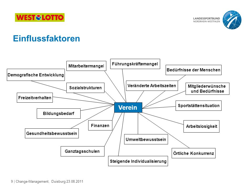 9 | Change-Management, Duisburg 23.08.2011 Demografische Entwicklung Mitarbeitermangel Führungskräftemangel Bedürfnisse der Menschen Freizeitverhalten