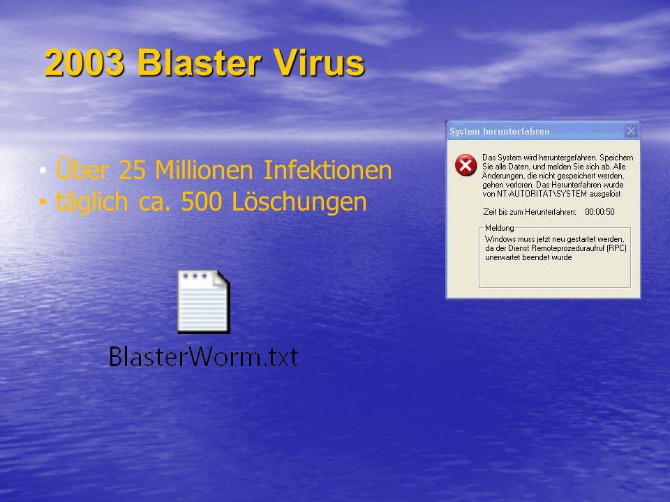 2003 Blaster Virus Über 25 Millionen Infektionen täglich ca. 500 Löschungen
