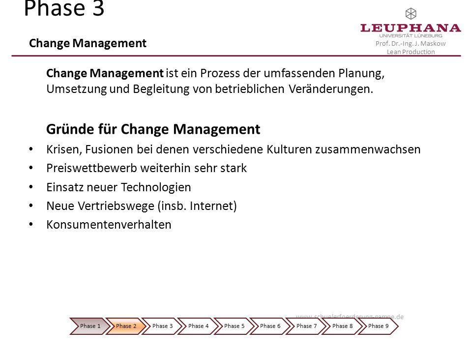 Prof. Dr.-Ing. J. Maskow Lean Production Phase 3 Change Management Change Management ist ein Prozess der umfassenden Planung, Umsetzung und Begleitung