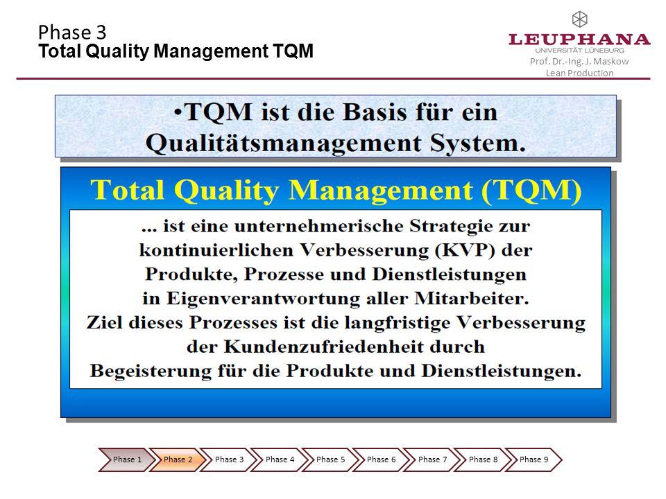 Prof. Dr.-Ing. J. Maskow Lean Production Phase 1Phase 2Phase 3Phase 4Phase 5Phase 6Phase 7Phase 8Phase 9 Phase 3 Total Quality Management TQM