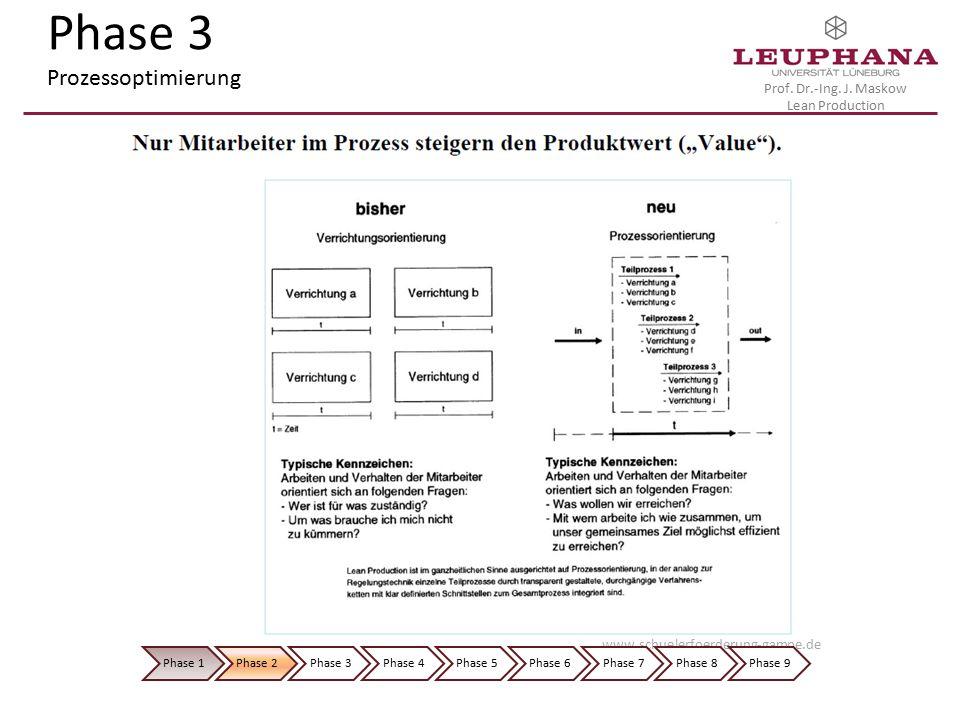 Prof. Dr.-Ing. J. Maskow Lean Production Phase 3 Prozessoptimierung www.schuelerfoerderung-gampe.de Phase 1Phase 2Phase 3Phase 4Phase 5Phase 6Phase 7P