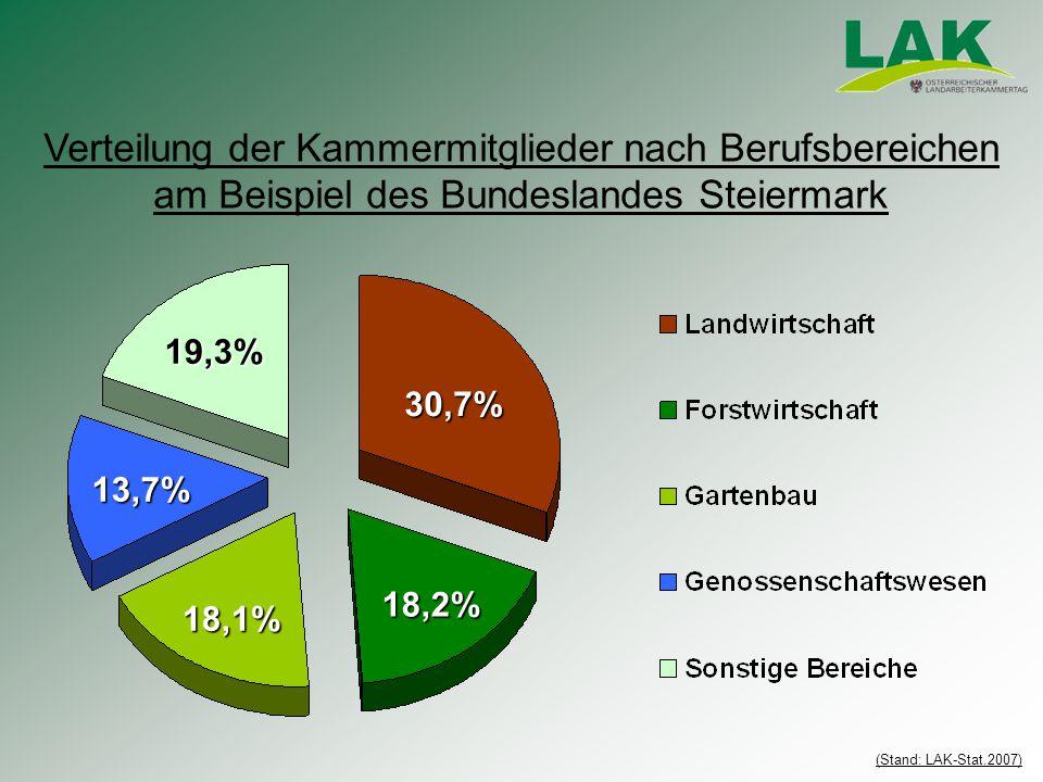 30,7% 18,2% 18,1% 13,7% 19,3% Verteilung der Kammermitglieder nach Berufsbereichen am Beispiel des Bundeslandes Steiermark (Stand: LAK-Stat.2007)