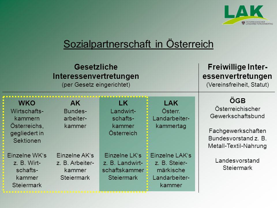 Sozialpartnerschaft in Österreich AK Bundes- arbeiter- kammer Einzelne AK's z.
