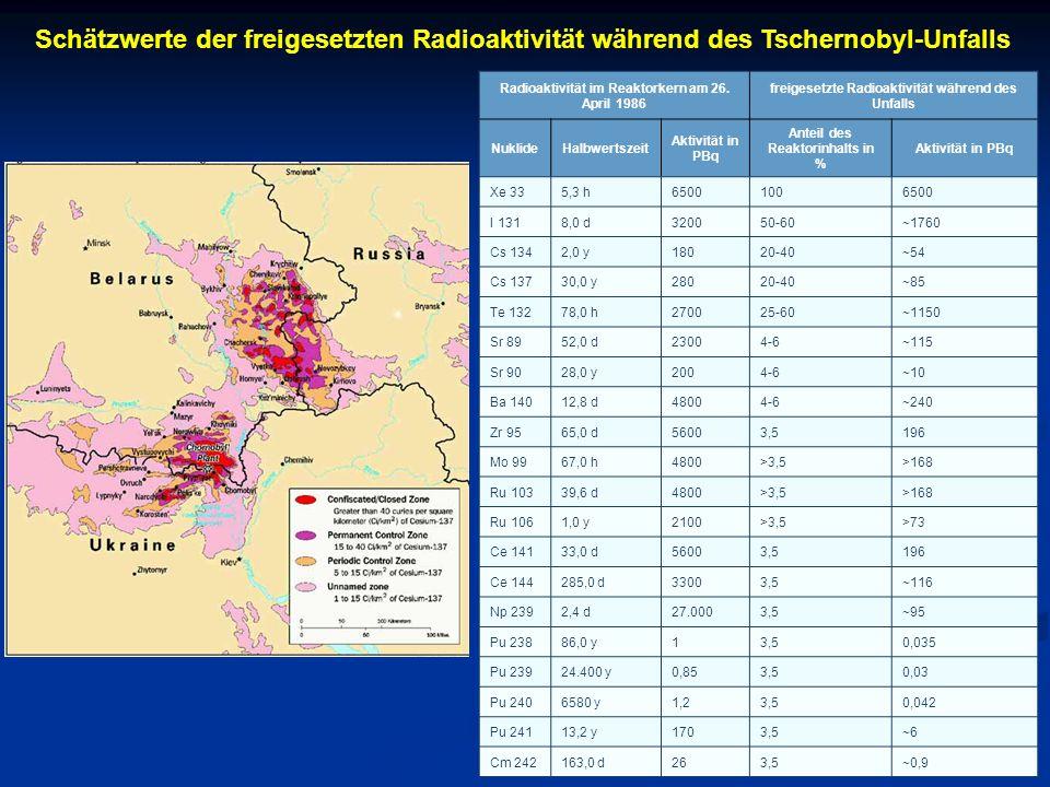 Radioaktivität im Reaktorkern am 26. April 1986 freigesetzte Radioaktivität während des Unfalls NuklideHalbwertszeit Aktivität in PBq Anteil des Reakt