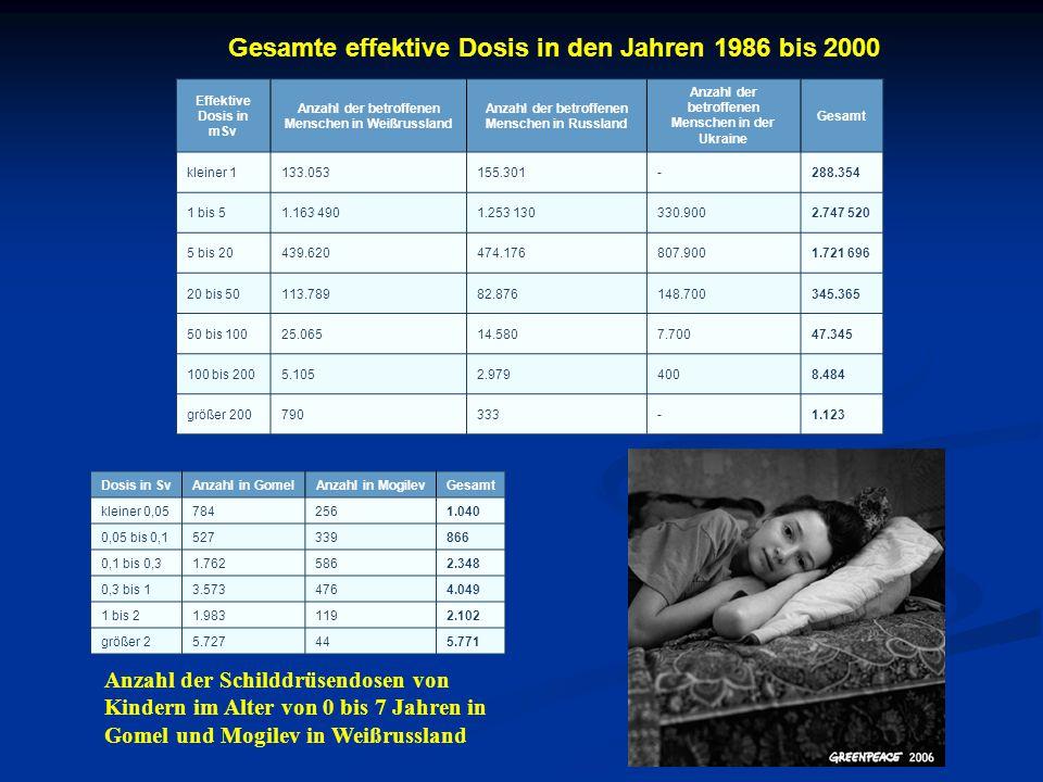 Effektive Dosis in mSv Anzahl der betroffenen Menschen in Weißrussland Anzahl der betroffenen Menschen in Russland Anzahl der betroffenen Menschen in