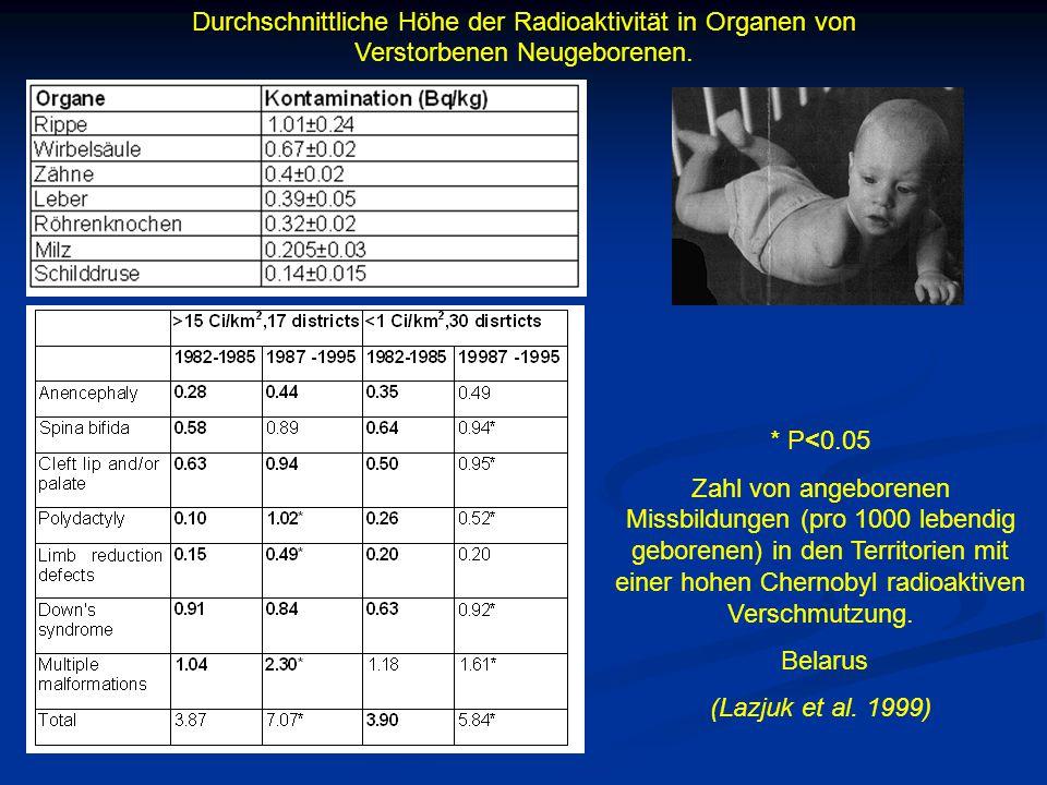 Durchschnittliche Höhe der Radioaktivität in Organen von Verstorbenen Neugeborenen. * P<0.05 Zahl von angeborenen Missbildungen (pro 1000 lebendig geb